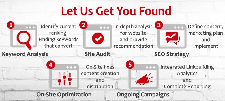 Search Engine Optimization | SEO Proven Results